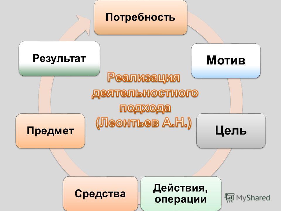 Потребность Мотив Цель Действия, операции Средства ПредметРезультат