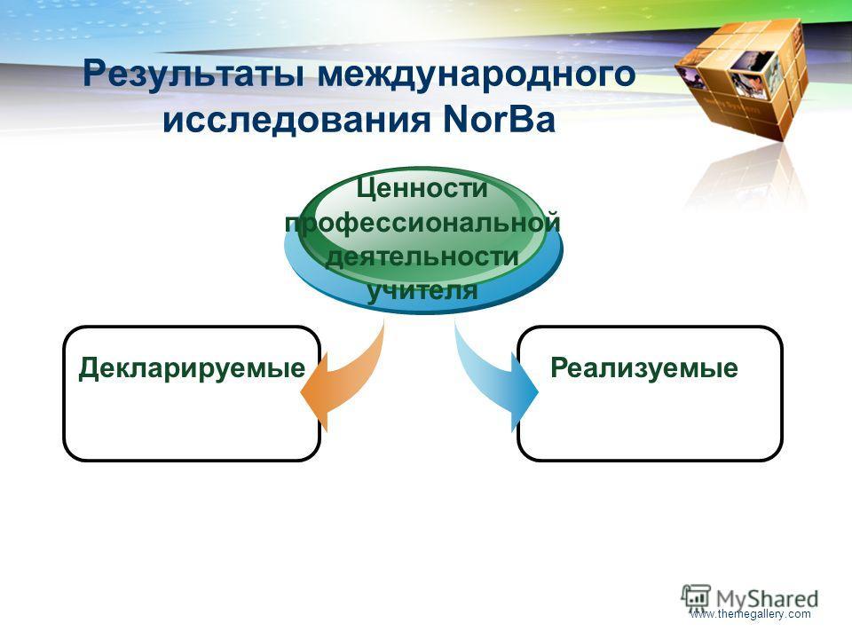 www.themegallery.com Результаты международного исследования NorBa Декларируемые Ценности профессиональной деятельности учителя Реализуемые