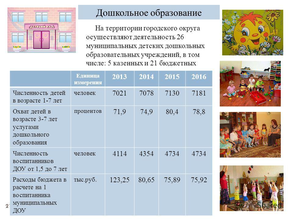 21 Дошкольное образование На территории городского округа осуществляют деятельность 26 муниципальных детских дошкольных образовательных учреждений, в том числе: 5 казенных и 21 бюджетных Единица измерения 2013201420152016 Численность детей в возрасте