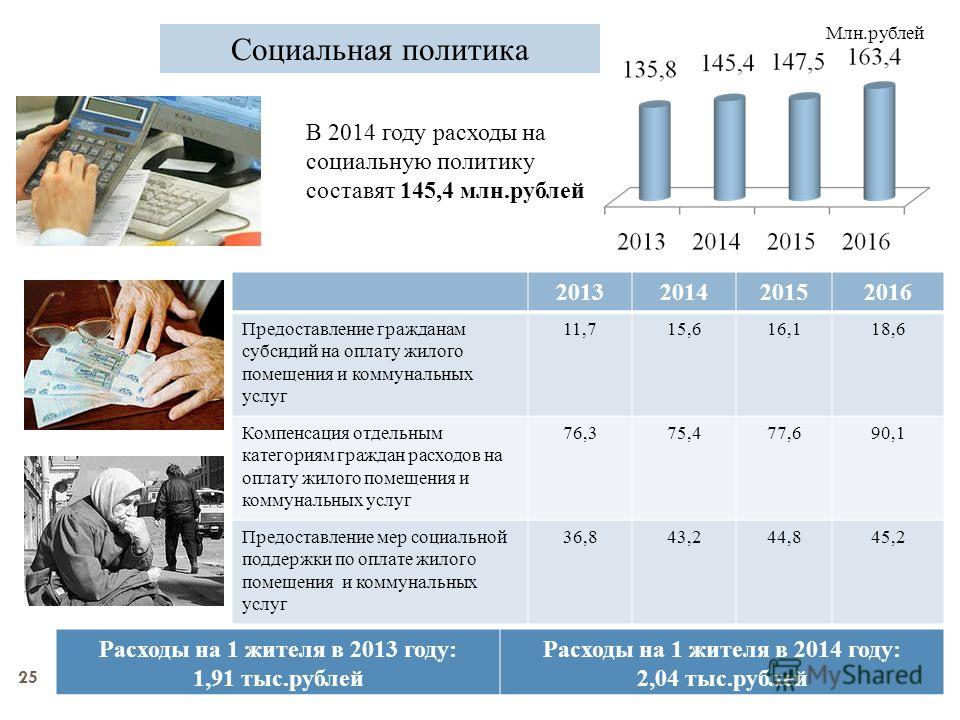25 Социальная политика В 2014 году расходы на социальную политику составят 145,4 млн.рублей Млн.рублей Расходы на 1 жителя в 2013 году: 1,91 тыс.рублей Расходы на 1 жителя в 2014 году: 2,04 тыс.рублей 2013201420152016 Предоставление гражданам субсиди