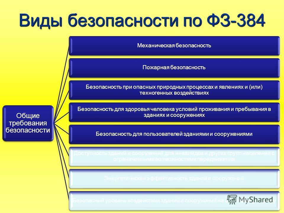 Виды безопасности по ФЗ-384 Общие требования безопасности Механическая безопасность Пожарная безопасность Безопасность при опасных природных процессах и явлениях и (или) техногенных воздействиях Безопасность для здоровья человека условий проживания и