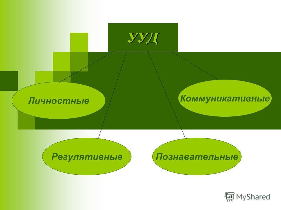 Личностные УУД Регулятивные Познавательные Коммуникативные