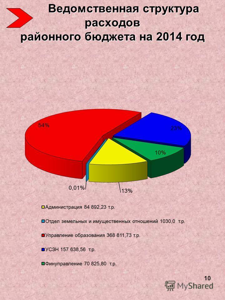 Ведомственная структура расходов районного бюджета на 2014 год Ведомственная структура расходов районного бюджета на 2014 год 1010