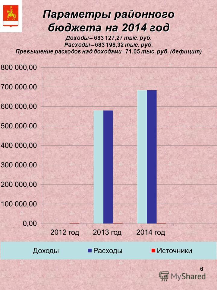 6 Параметры районного бюджета на 2014 год Доходы – 683 127,27 тыс. руб. Расходы – 683 198,32 тыс. руб. Превышение расходов над доходами –71,05 тыс. руб. (дефицит)