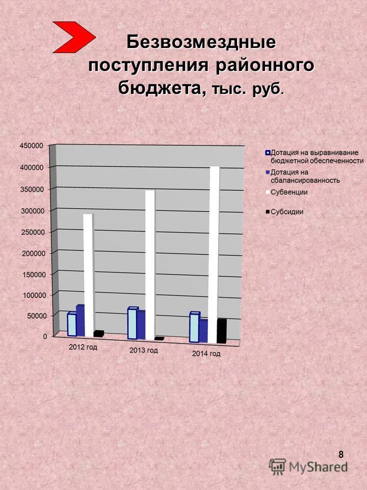 Безвозмездные поступления районного бюджета, тыс. руб. 8