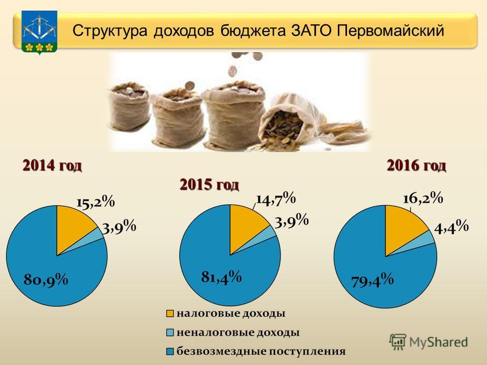 Структура доходов бюджета ЗАТО Первомайский 2014 год 2015 год 2016 год