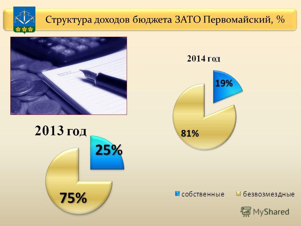 Структура доходов бюджета ЗАТО Первомайский, %