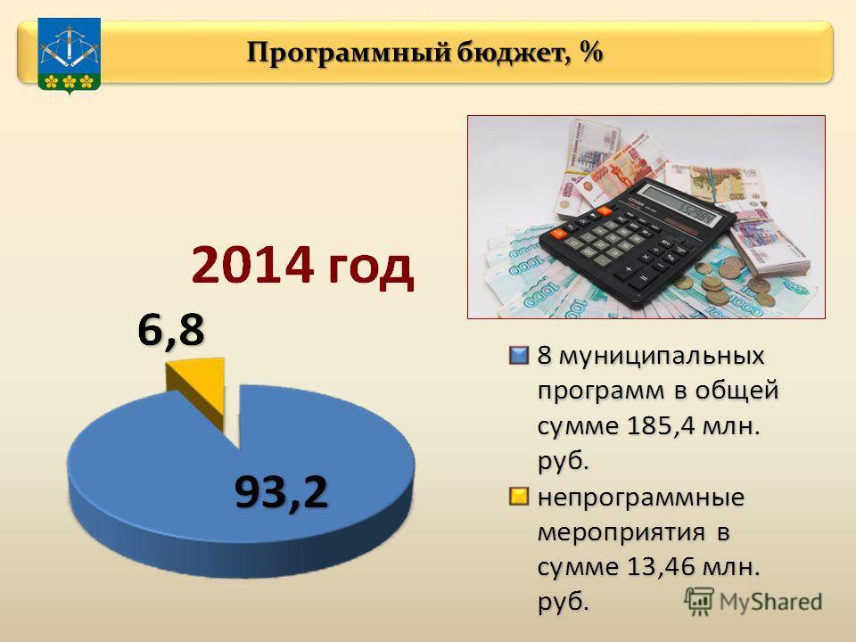 Программный бюджет, %