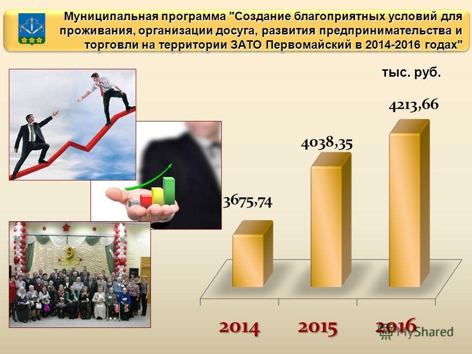 Муниципальная программа Создание благоприятных условий для проживания, организации досуга, развития предпринимательства и торговли на территории ЗАТО Первомайский в 2014-2016 годах тыс. руб.