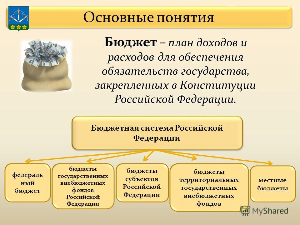 Бюджетная система Российской Федерации федераль ный бюджет бюджеты государственных внебюджетных фондов Российской Федерации бюджеты субъектов Российской Федерации бюджеты территориальных государственных внебюджетных фондов местные бюджеты Бюджет – пл