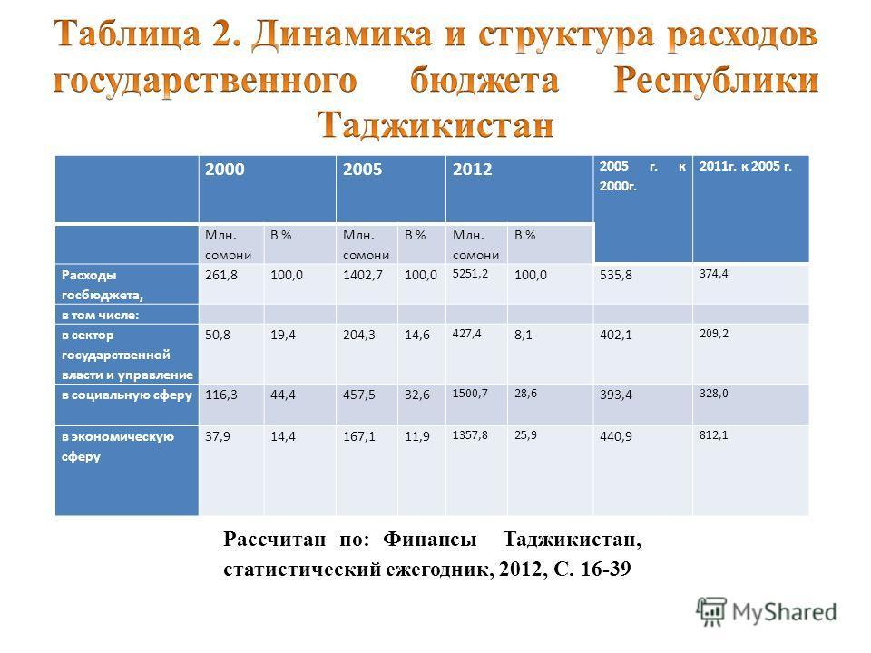 200020052012 2005 г. к 2000 г. 2011 г. к 2005 г. Млн. сомони В % Млн. сомони В % Млн. сомони В % Расходы госбюджета, 261,8100,01402,7100,0 5251,2 100,0535,8 374,4 в том числе: в сектор государственной власти и управление 50,819,4204,314,6 427,4 8,140