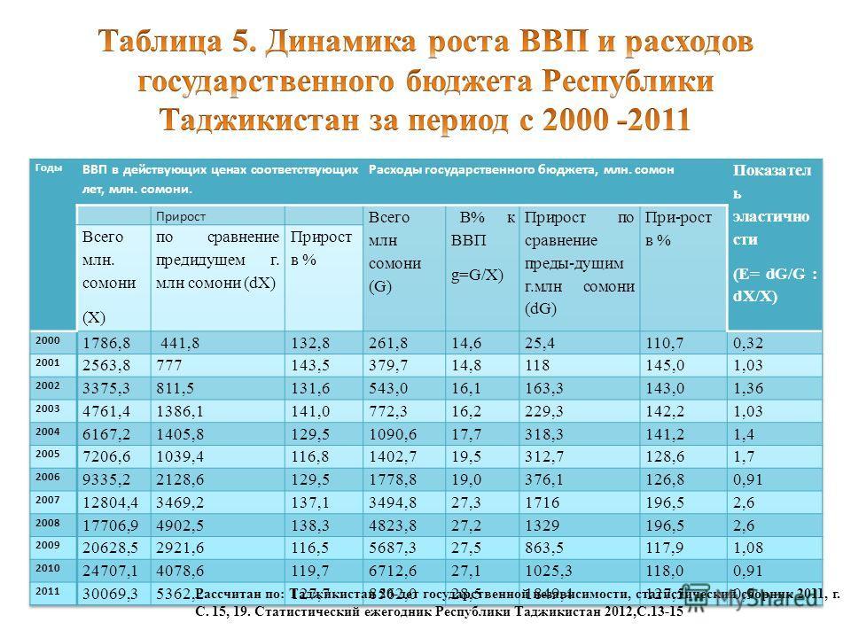 Рассчитан по: Таджикистан 20-лет государственной независимости, статистический сборник 2011, г. С. 15, 19. Статистический ежегодник Республики Таджикистан 2012,С.13-15