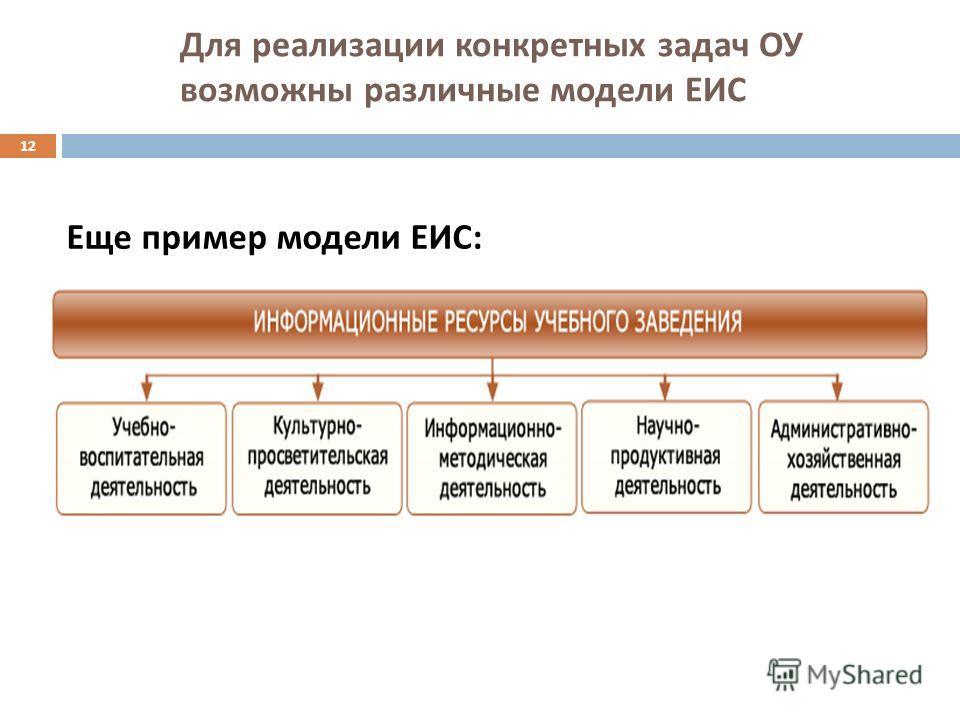 Для реализации конкретных задач ОУ возможны различные модели ЕИС Еще пример модели ЕИС : 12