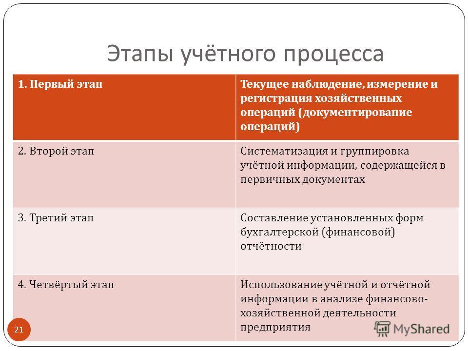 Этапы учётного процесса 1. Первый этап Текущее наблюдение, измерение и регистрация хозяйственных операций ( документирование операций ) 2. Второй этап Систематизация и группировка учётной информации, содержащейся в первичных документах 3. Третий этап