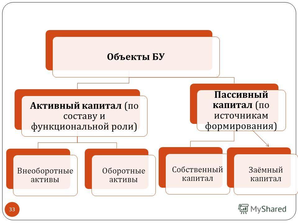 Объекты БУ Активный капитал ( по составу и функциональной роли ) Внеоборотные активы Оборотные активы Пассивный капитал ( по источникам формирования ) Собственный капитал Заёмный капитал 33