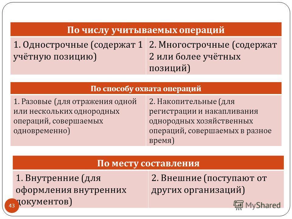 По числу учитываемых операций 1. Однострочные ( содержат 1 учётную позицию ) 2. Многострочные ( содержат 2 или более учётных позиций ) По способу охвата операций 1. Разовые ( для отражения одной или нескольких однородных операций, совершаемых одновре