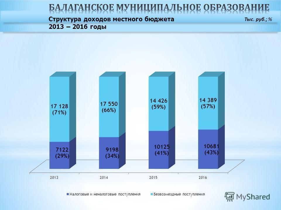 Тыс. руб.; % Структура доходов местного бюджета 2013 – 2016 годы