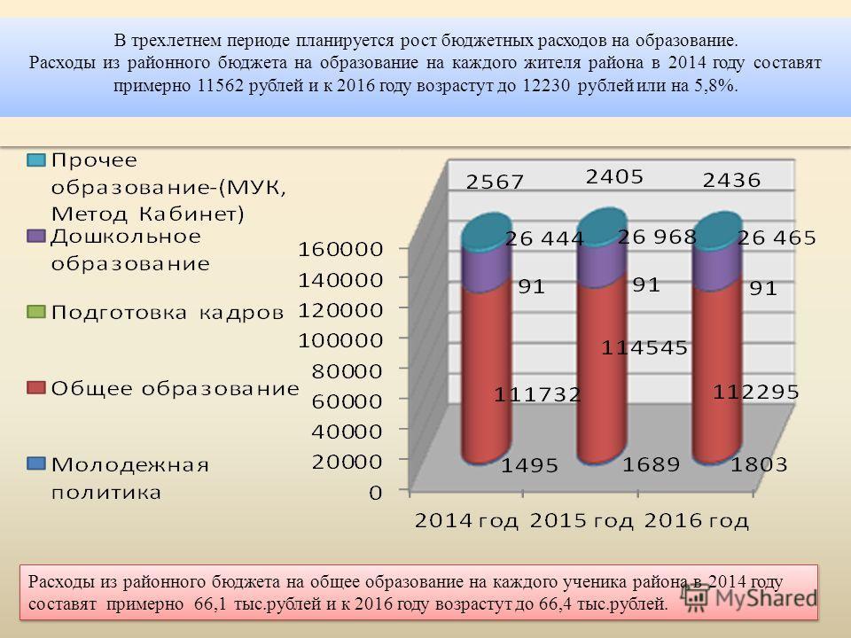 Расходы из районного бюджета на общее образование на каждого ученика района в 2014 году составят примерно 66,1 тыс.рублей и к 2016 году возрастут до 66,4 тыс.рублей. В трехлетнем периоде планируется рост бюджетных расходов на образование. Расходы из