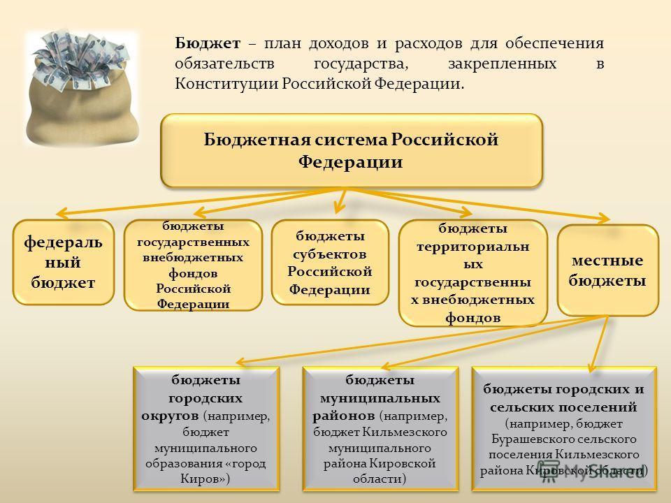 Бюджетная система Российской Федерации федераль ный бюджет бюджеты государственных внебюджетных фондов Российской Федерации бюджеты субъектов Российской Федерации бюджеты территориальн ых государственны х внебюджетных фондов местные бюджеты бюджеты м