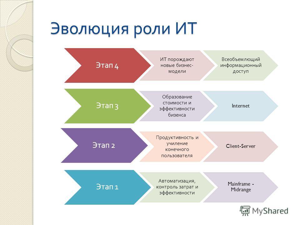 Эволюция роли ИТ Этап 4 ИТ порождают новые бизнес - модели Всеобъемлющий информационный доступ Этап 3 Образование стоимости и эффективности бизенса Internet Этап 2 Продуктивность и училение конечного пользователя Client-Server Этап 1 Автоматизация, к
