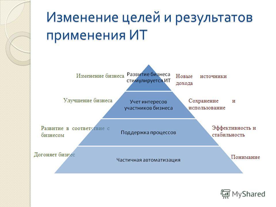 Изменение целей и результатов применения ИТ