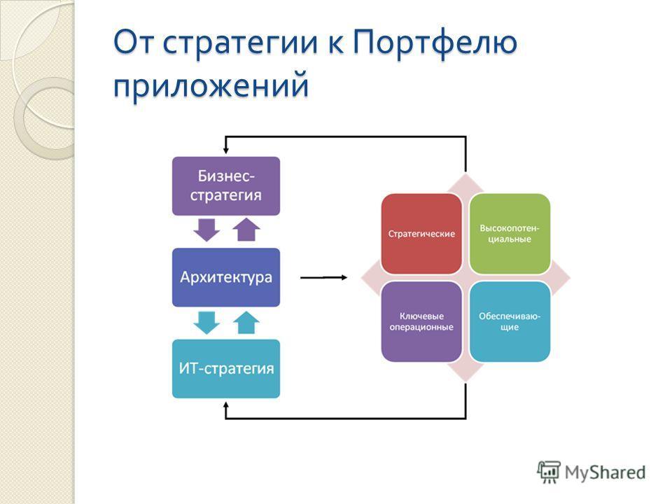 От стратегии к Портфелю приложений