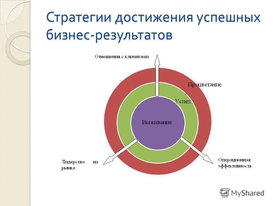Стратегии достижения успешных бизнес - результатов