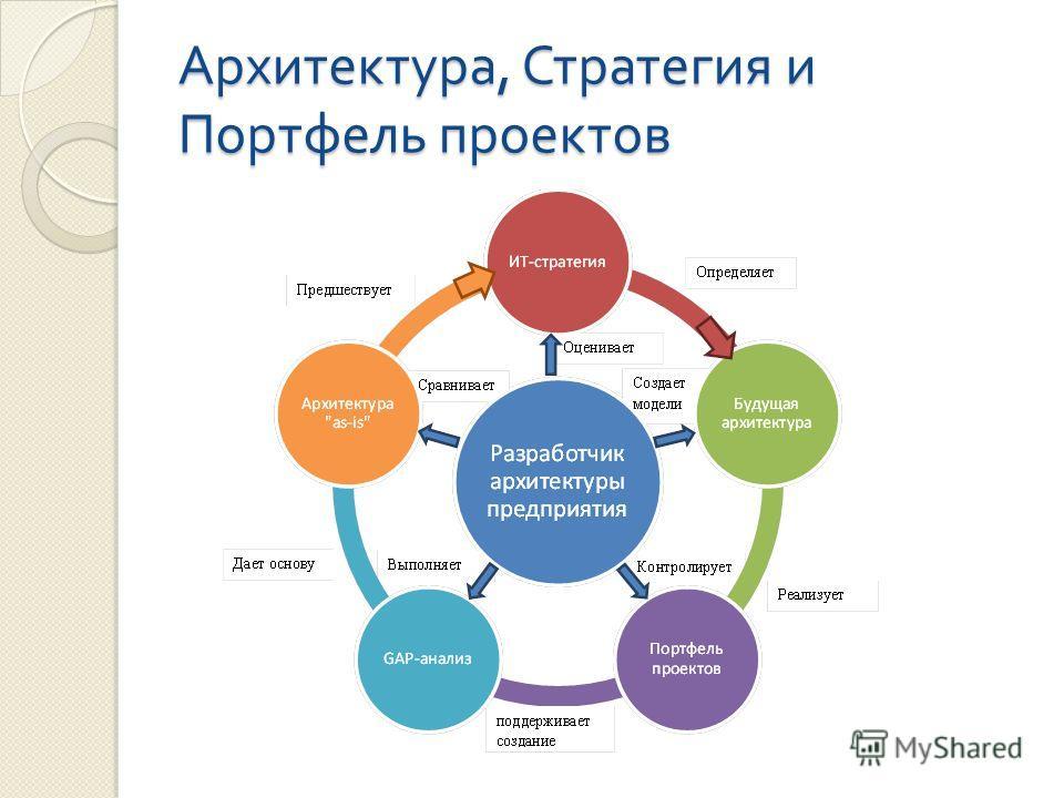 Архитектура, Стратегия и Портфель проектов