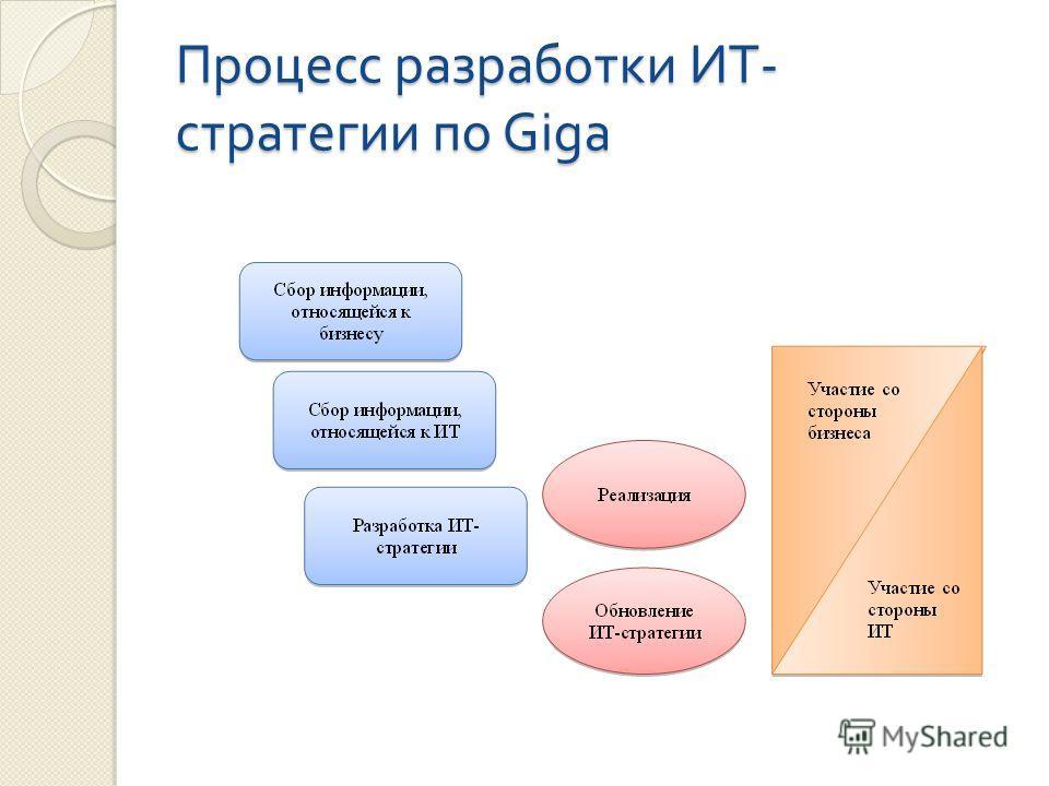 Процесс разработки ИТ - стратегии по Giga