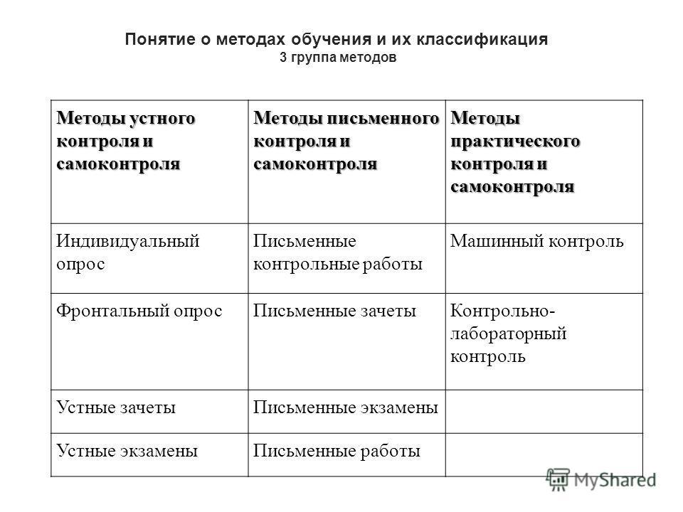 Методы устного контроля и самоконтроля Методы письменного контроля и самоконтроля Методы практического контроля и самоконтроля Индивидуальный опрос Письменные контрольные работы Машинный контроль Фронтальный опрос Письменные зачеты Контрольно- лабора