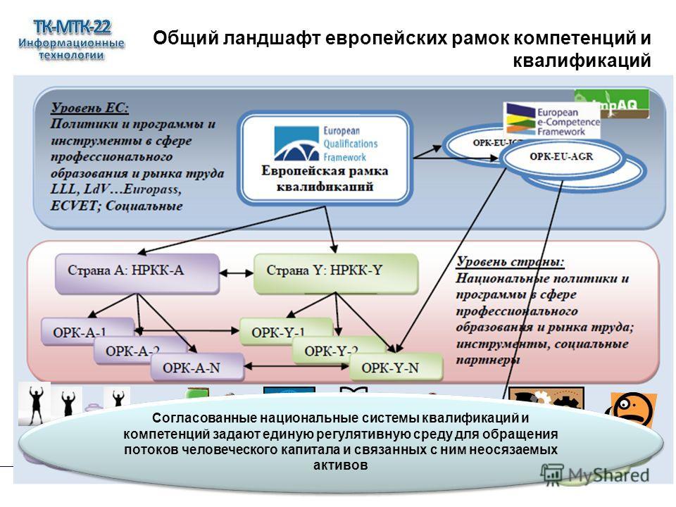 Общий ландшафт европейских рамок компетенций и квалификаций Согласованные национальные системы квалификаций и компетенций задают единую регулятивную среду для обращения потоков человеческого капитала и связанных с ним неосязаемых активов