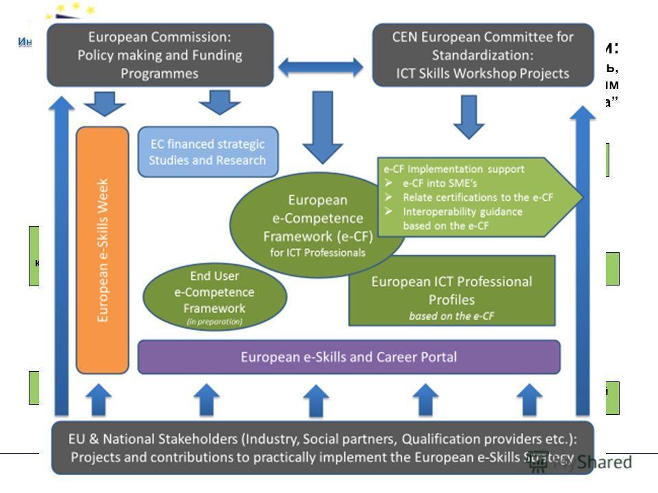 Апробация: общие сценарии: Отзывы рынка: …увеличивает прозрачность, мобильность, эффективность в управлении кадровым потенциалом ИКТ-сектора - Использование e-CF рынком Национальные рамки квалификаций/компе тенций Описание должностей & процедуры найм