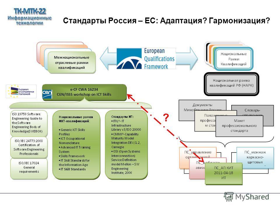 Стандарты Россия – ЕС: Адаптация? Гармонизация? ?