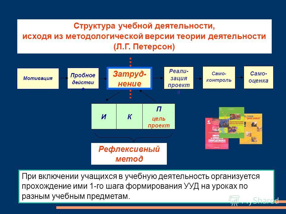 Пробное действи е Затруд- нение Мотивация КИ П цель проект Рефлексивный метод Само- оценка Реали- зация проект а Само- контроль Структура учебной деятельности, исходя из методологической версии теории деятельности (Л.Г. Петерсон) При включении учащих