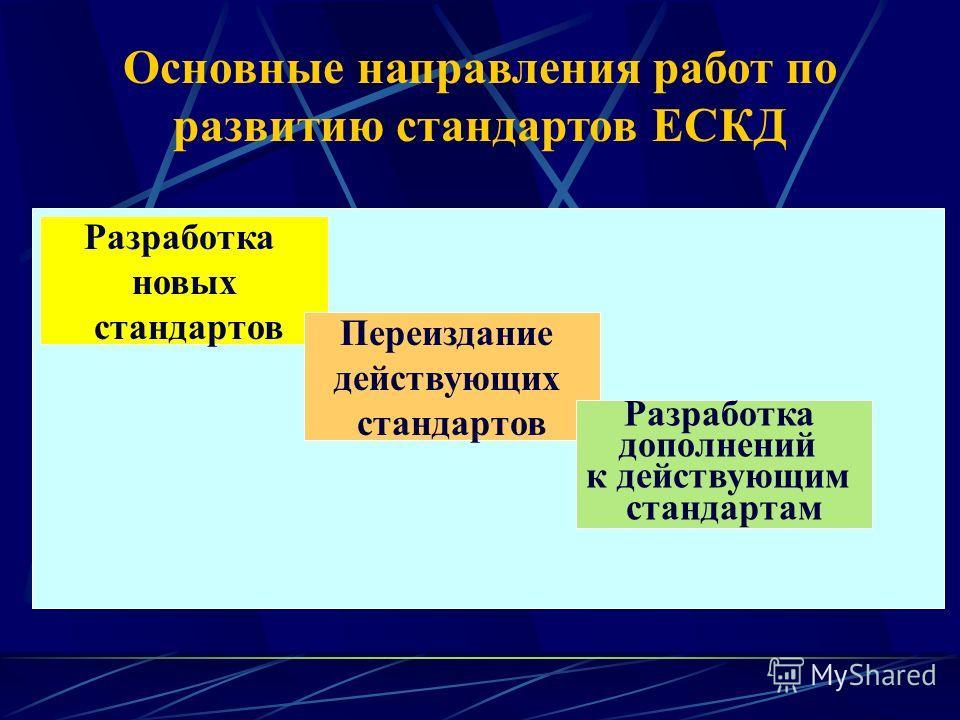 Основные направления работ по развитию стандартов ЕСКД Разработка новых стандартов Переиздание действующих стандартов Разработка дополнений к действующим стандартам