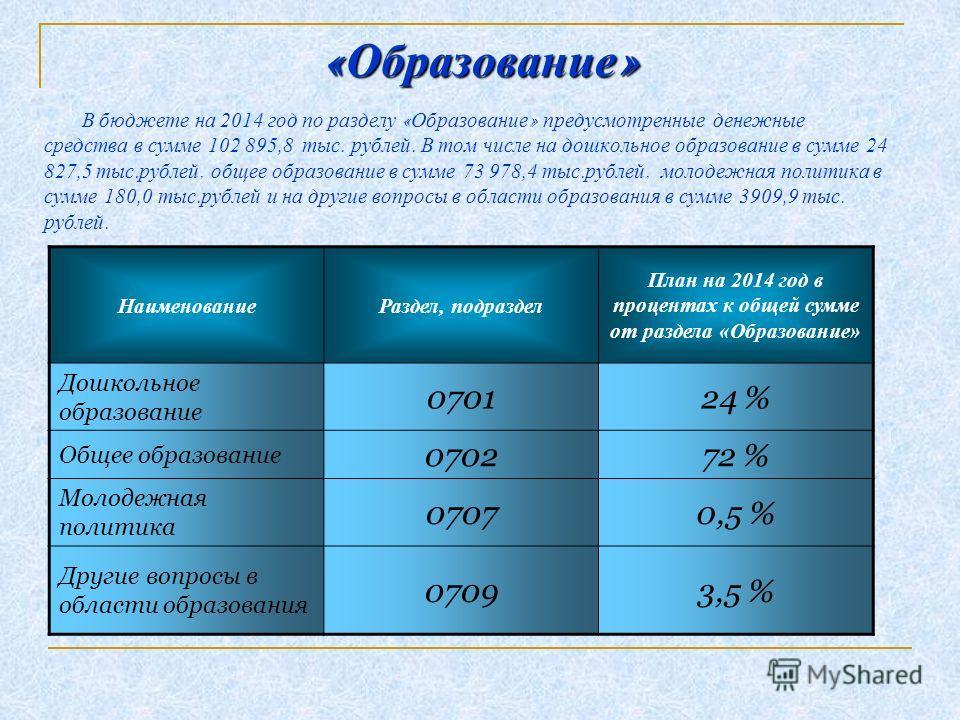 « Образование » В бюджете на 2014 год по разделу « Образование » предусмотренные денежные средства в сумме 102 895,8 тыс. рублей. В том числе на дошкольное образование в сумме 24 827,5 тыс. рублей, общее образование в сумме 73 978,4 тыс. рублей, моло
