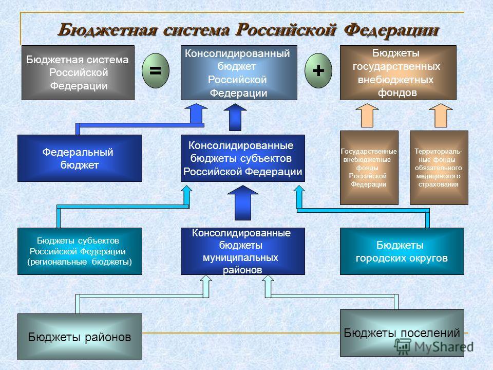 Бюджетная система Российской Федерации Бюджетная система Российской Федерации Консолидированный бюджет Российской Федерации Бюджеты государственных внебюджетных фондов =+ Федеральный бюджет Государственные внебюджетные фонды Российской Федерации Терр