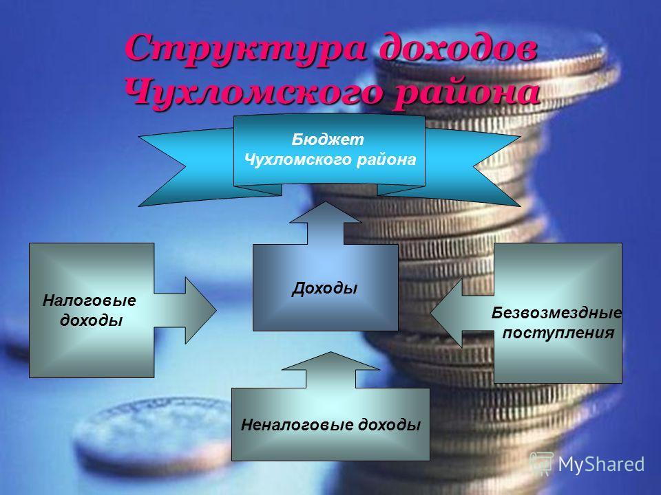 Структура доходов Чухломского района Бюджет Чухломского района Доходы Неналоговые доходы Налоговые доходы Безвозмездные поступления