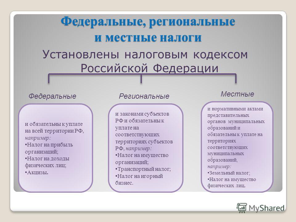 Федеральные, региональные и местные налоги Установлены налоговым кодексом Российской Федерации и обязательны к уплате на всей территории РФ, например: Налог на прибыль организаций; Налог на доходы физических лиц; Акцизы. и законами субъектов РФ и обя