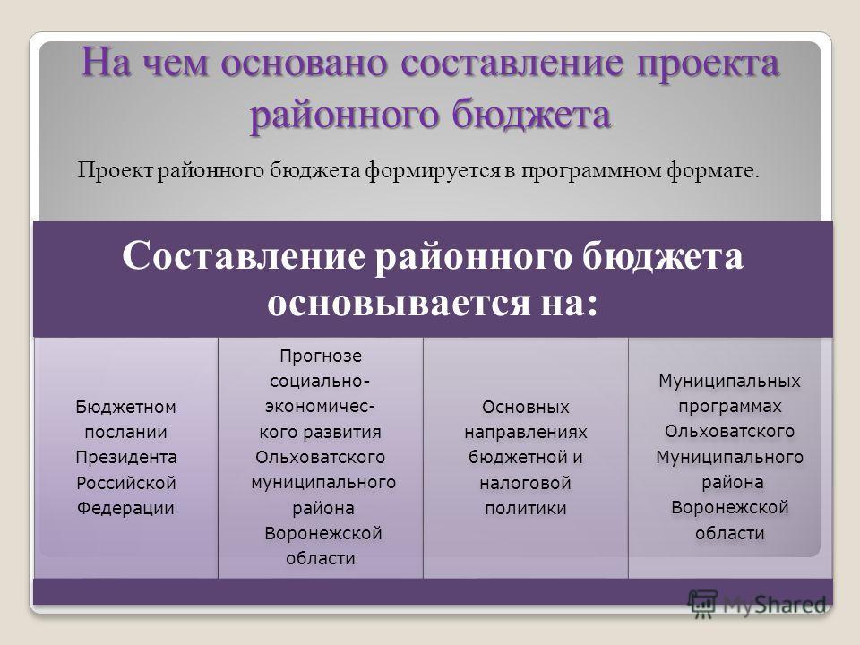 На чем основано составление проекта районного бюджета Проект районного бюджета формируется в программном формате. Составление районного бюджета основывается на: Бюджетном послании Президента Российской Федерации Прогнозе социально- экономичес- кого р