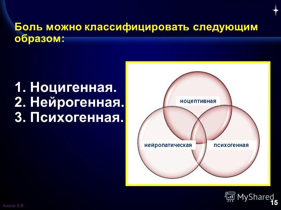 15 Боль можно классифицировать следующим образом: 1. Ноцигенная. 2. Нейрогенная. 3. Психогенная. ноцептивная нейропатическаяпсихогенная Аникин Е.В.