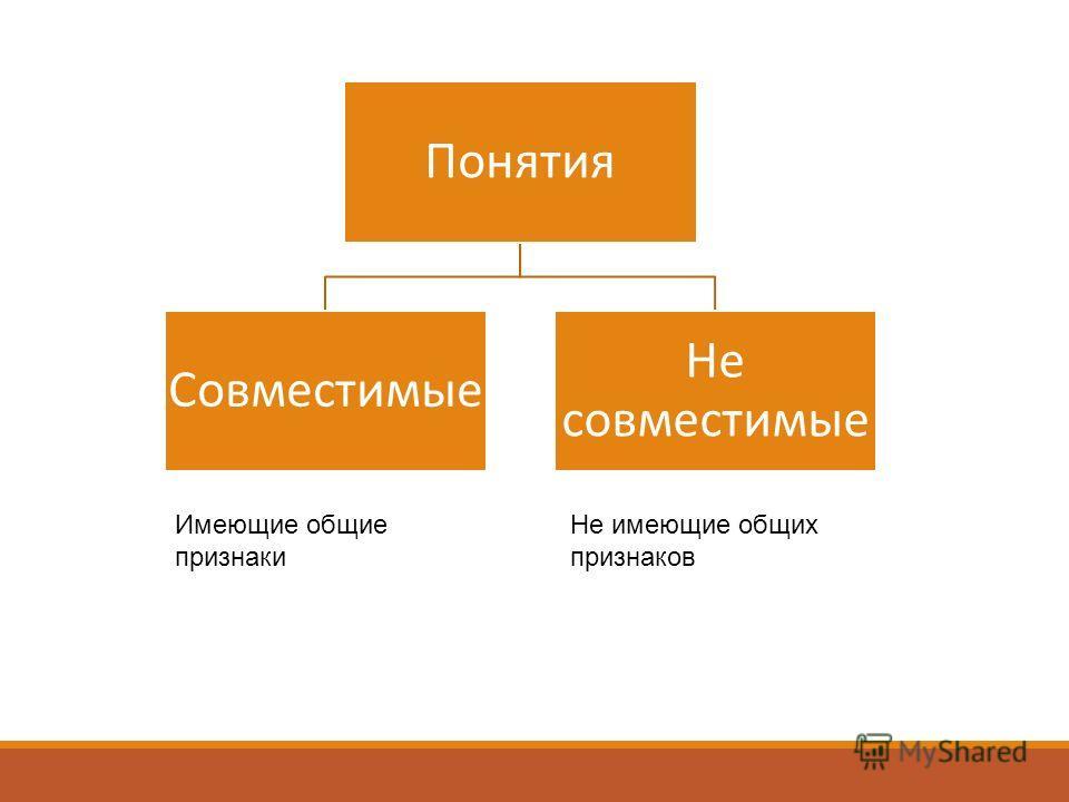Понятия Совместимые Не совместимые Имеющие общие признаки Не имеющие общих признаков