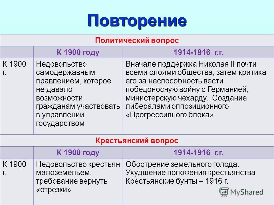 6 Политический вопрос К 1900 году 1914-1916 г.г. К 1900 г. Недовольство самодержавным правлением, которое не давало возможности гражданам участвовать в управлении государством Вначале поддержка Николая II почти всеми слоями общества, затем критика ег