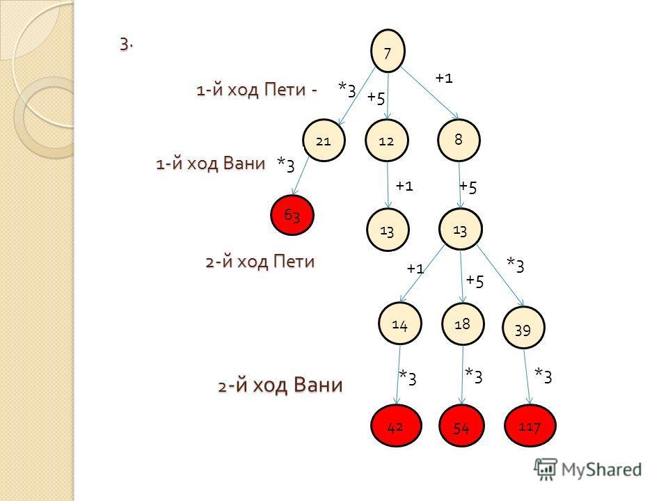 3. 1- й ход Пети - 1- й ход Вани 2- й ход Пети 2 - й ход Вани 3. 1- й ход Пети - 1- й ход Вани 2- й ход Пети 2 - й ход Вани 7 2112 8 63 13 14 18 39 4254117 +1 +5 *3