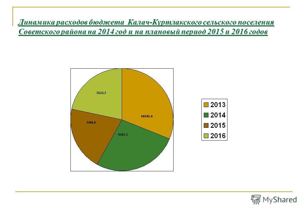 Динамика расходов бюджета Калач-Куртлакского сельского поселения Советского района на 2014 год и на плановый период 2015 и 2016 годов 31, %