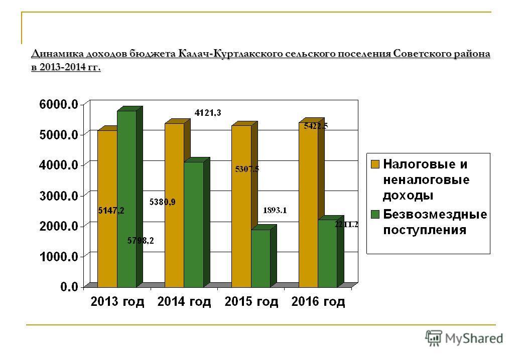 Динамика доходов бюджета Калач-Куртлакского сельского поселения Советского района в 2013-2014 гг.