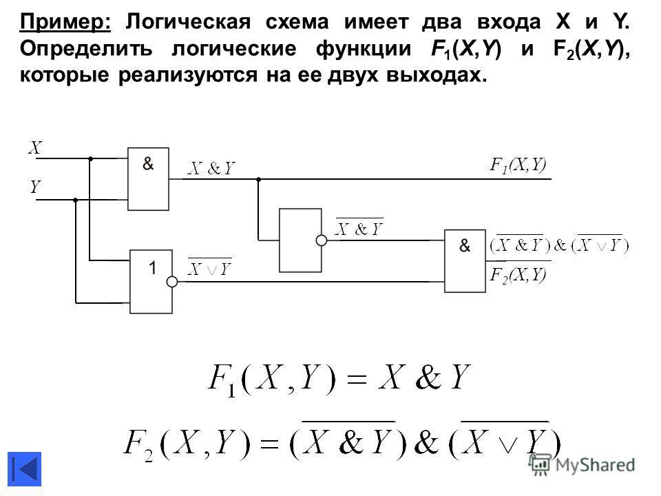 Пример: Логическая схема имеет два входа X и Y. Определить логические функции F 1 (X,Y) и F 2 (X,Y), которые реализуются на ее двух выходах. X Y F 1 (X,Y) F 2 (X,Y)