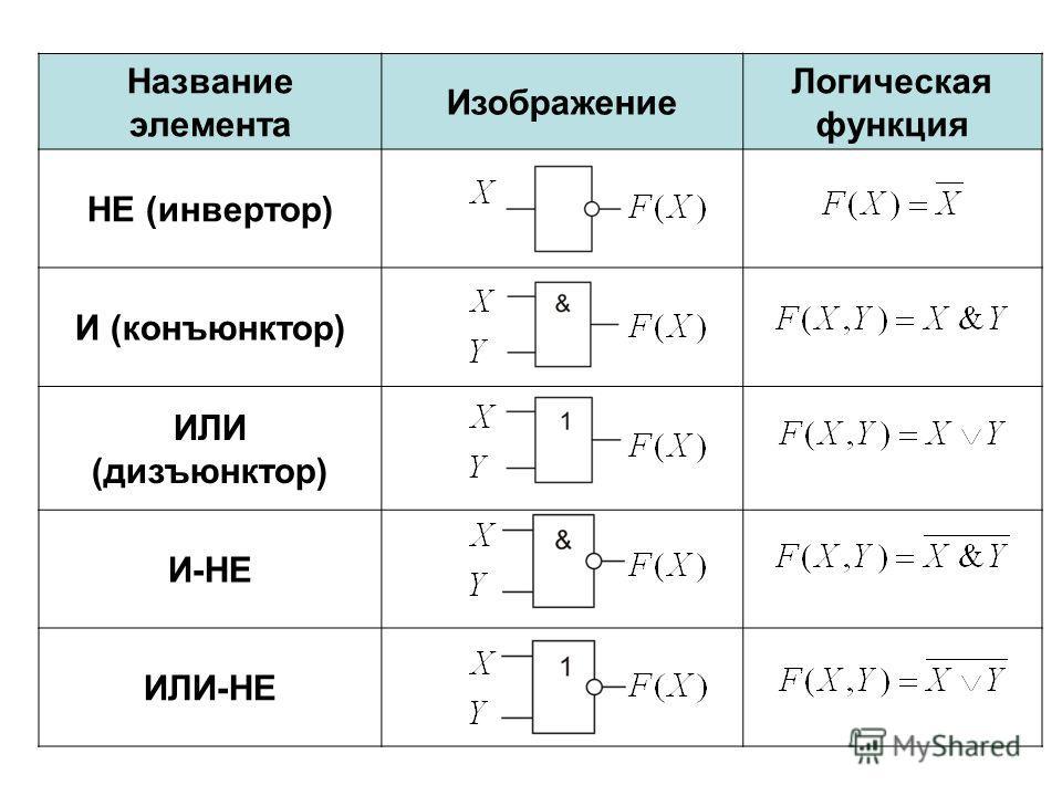 Название элемента Изображение Логическая функция НЕ (инвертор) И (конъюнктор) ИЛИ (дизъюнктор) И-НЕ ИЛИ-НЕ