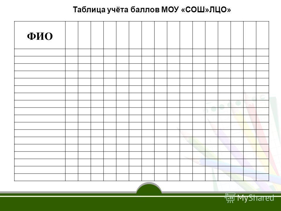 ФИО Таблица учёта баллов МОУ «СОШ»ЛЦО»