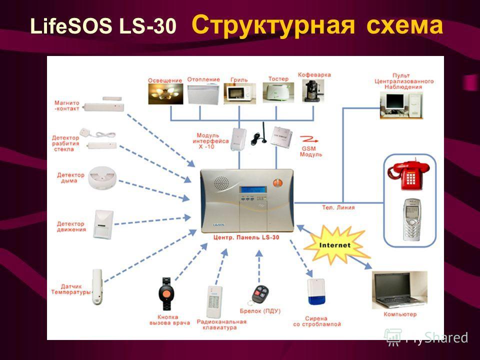 LifeSOS LS-30 Структурная схема